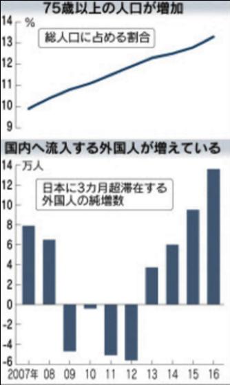 外国人労働者データ