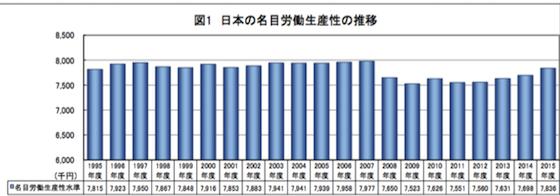 日本名目労働生産性