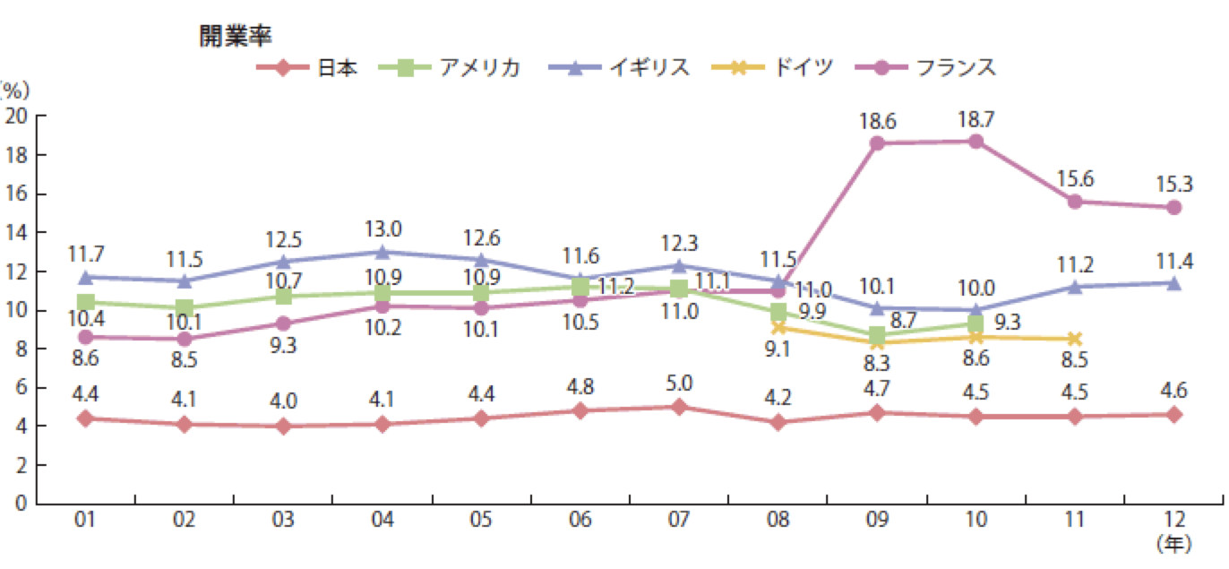 開業率推移データ