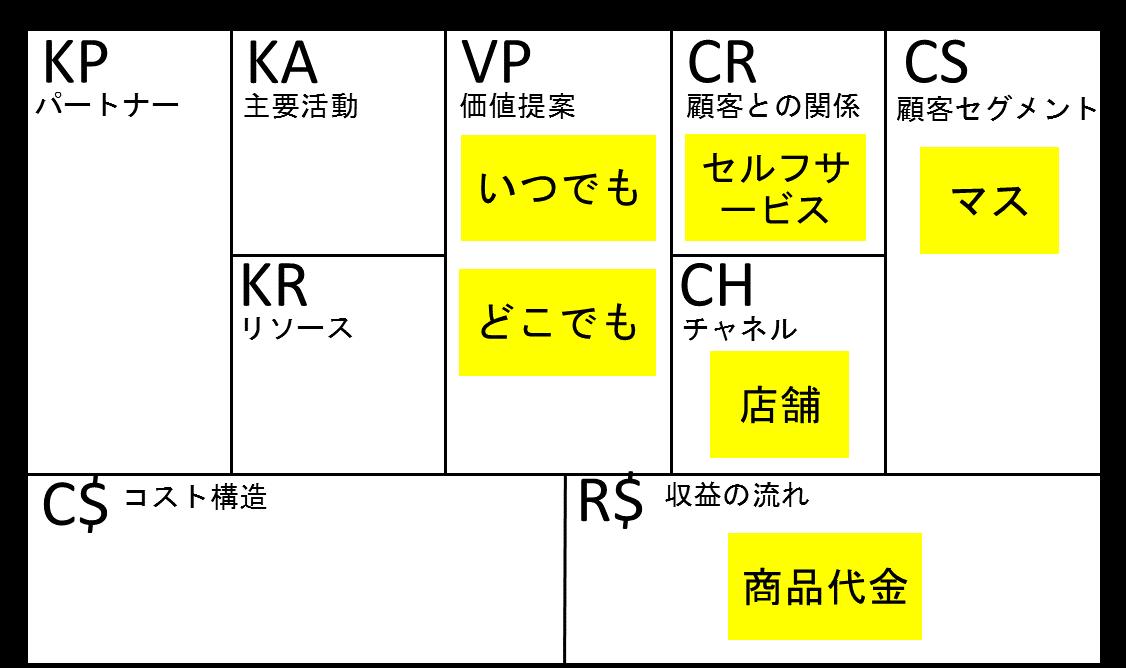 ビジネスモデルキャンバス_コンビニ①