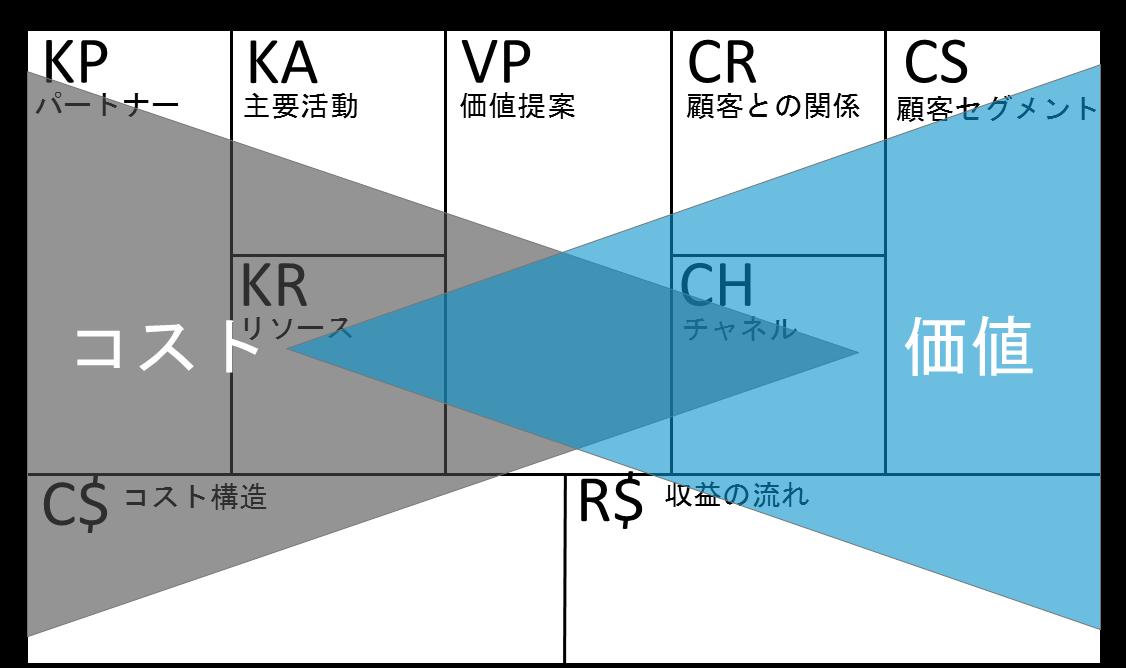 ビジネスモデルキャンバス_バリューイノベーション