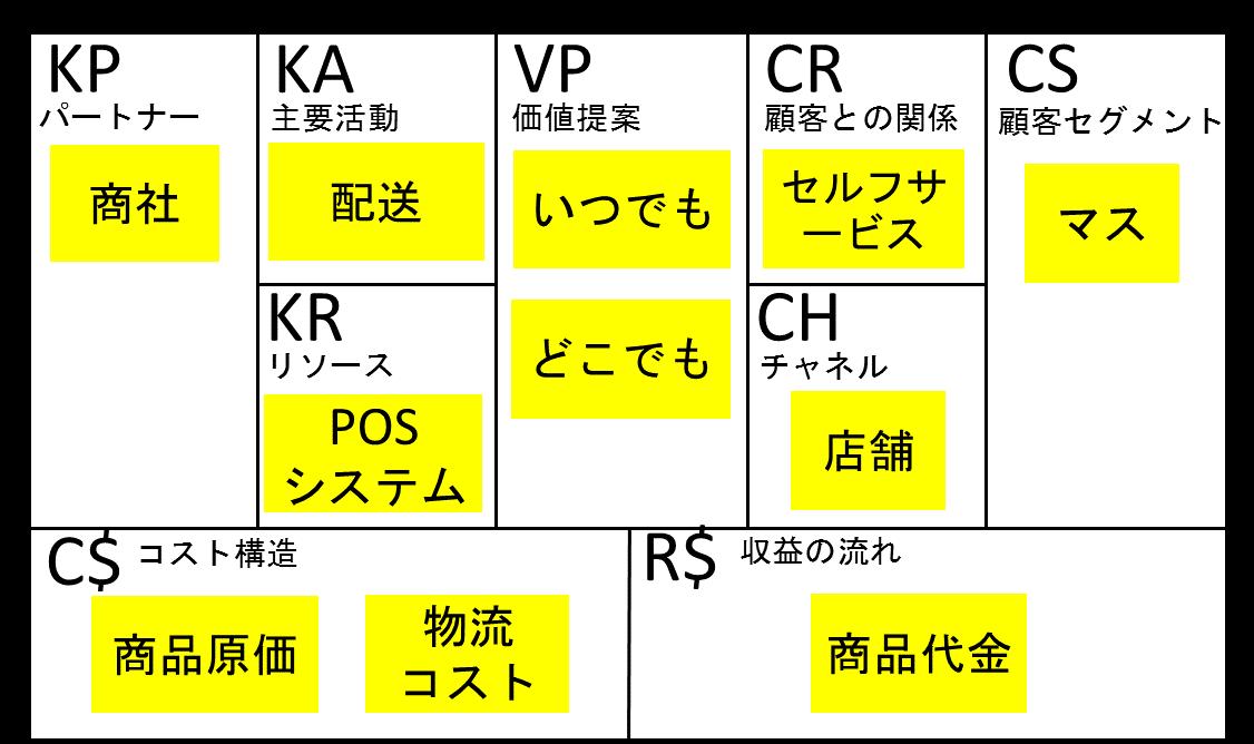ビジネスモデルキャンバス_コンビニ②