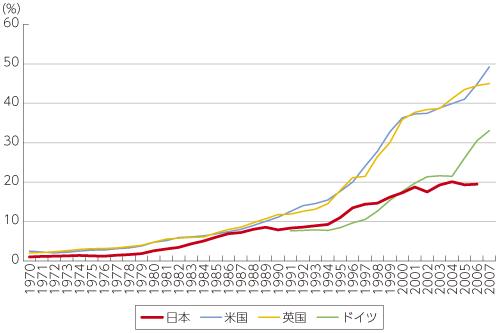 設備投資全体に占めるICT投資の割合
